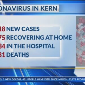 Kern County Public Health reports 2 new COVID-19 deaths, 518 cases