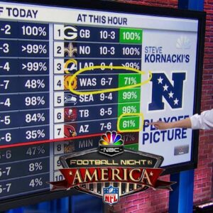 Steve Kornacki: Colts, WFT boost playoff odds in Week 14   Football Night in America   NBC Sports